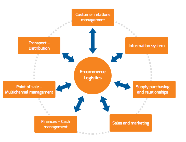 impact of e commerce on logistics and E-commerce boom triggers transformation in retail logistics and finally the impact of e-commerce on the industrial real as e-commerce logistics models.