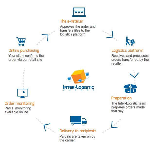 E-commerce Logistics in Europe - Inter-Logistic